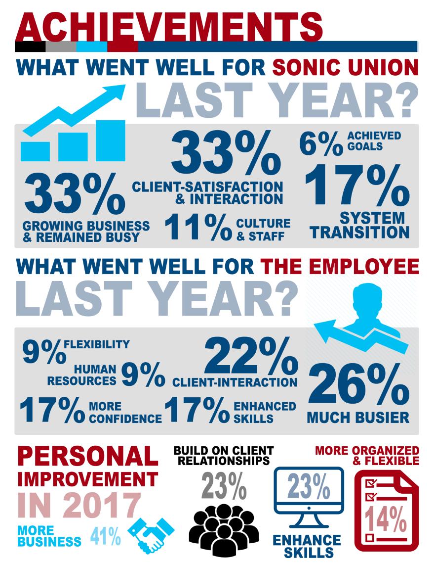 xSonicUnion_Infographics4
